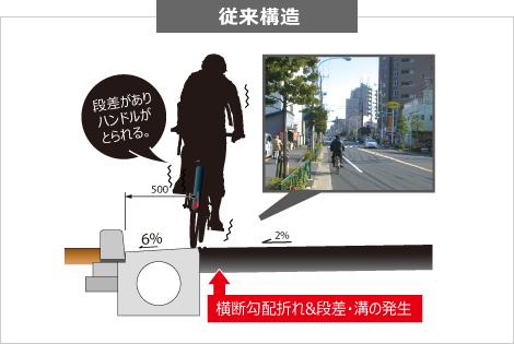 路肩走行の安全性向上 従来構造