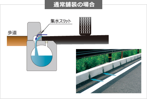 水溜り解消&水ハネ抑制 従来構造