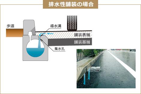 水溜り解消&水ハネ抑制 ツイン側溝