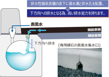 高い排水能力を持ちます イメージ01