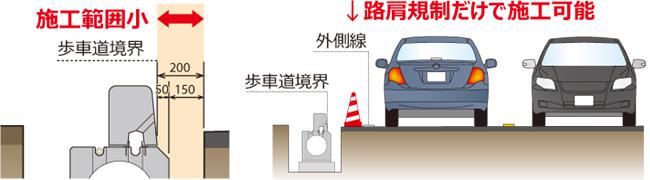 専用縁石は側溝上面の車道側にも設置可能 イメージ01