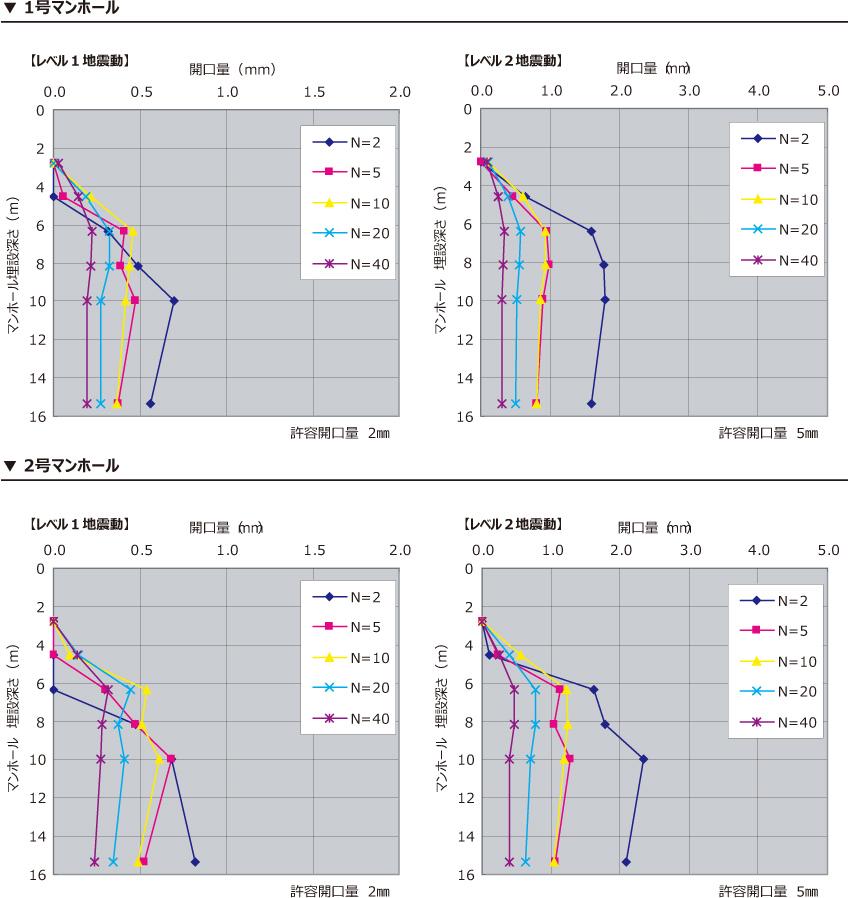 バイコンマンホールの耐震判定図表