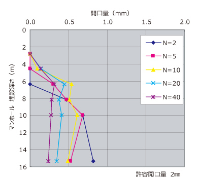 レベル1地震動
