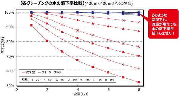 各グレーチング水の落下率比較